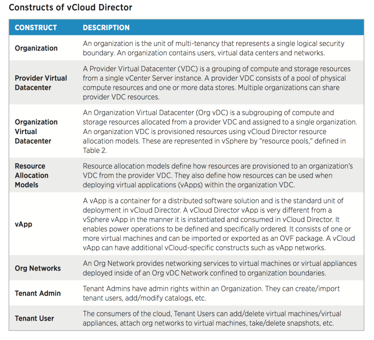 vCloud Director for Service Providers Constructs.png